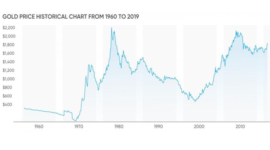 سرمایه گذاری، طلای آب شده ، آب شده ، نمودار طلا