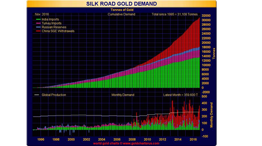 قیمت طلا، طلای آب شده ، آب شده ، سرمایه گذاری آب شده